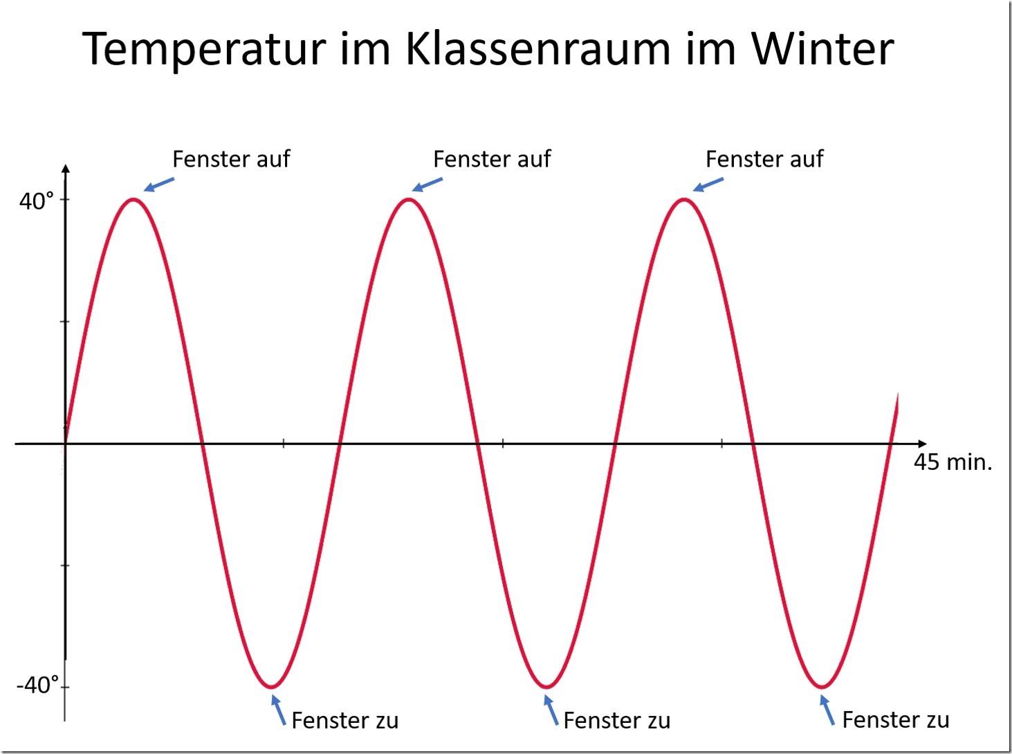 Temperatur im Klassenraum